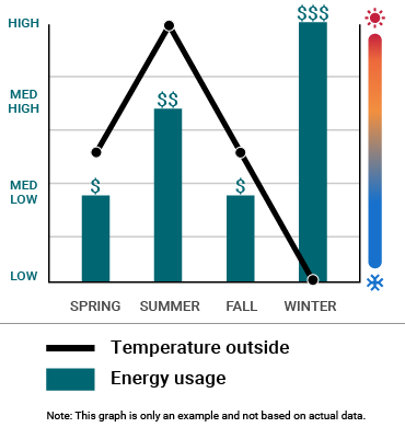An example energy usage graph showing high or low temperatures increases energy cost