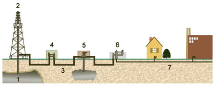 Natural gas schematic